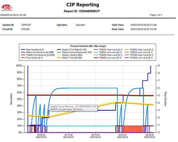 CIP Reporting- Data Capture blog