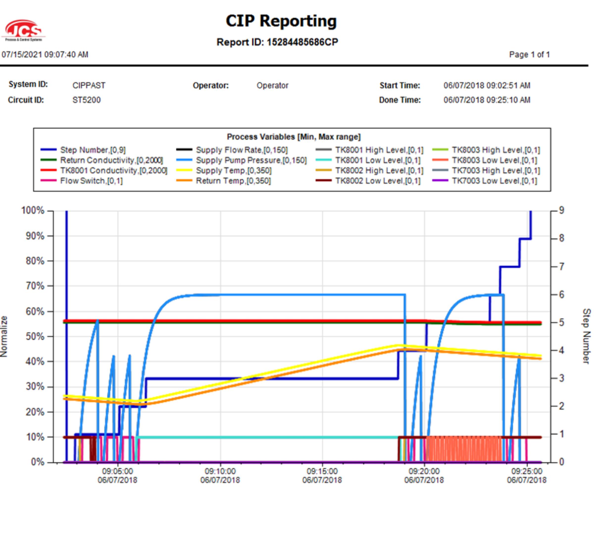 CIP reporting (1)