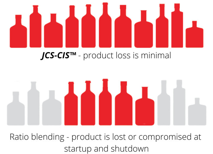 JCS minimal product losses