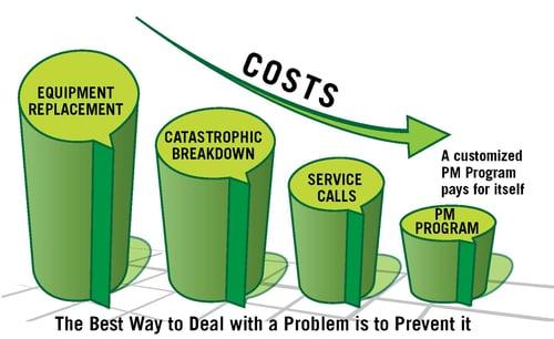 preventive maintenance graph horizon revised