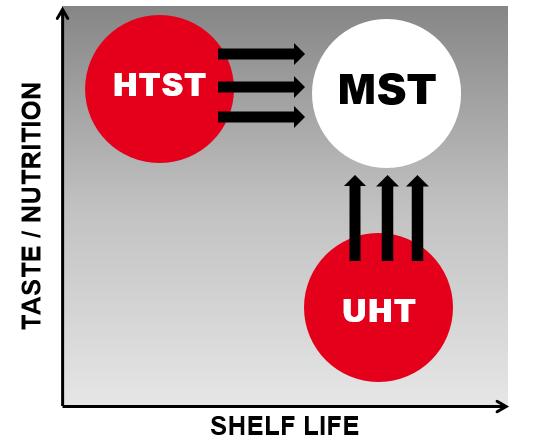 MST Fills the Gap